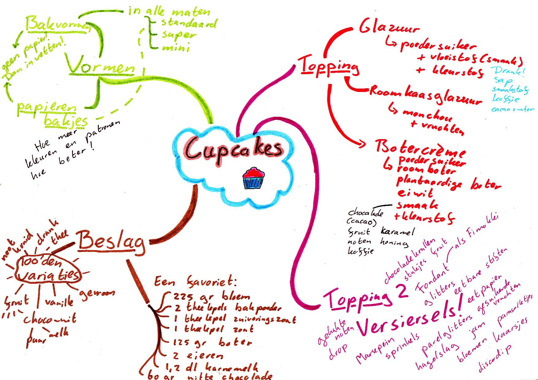 mindmap over cupcakes